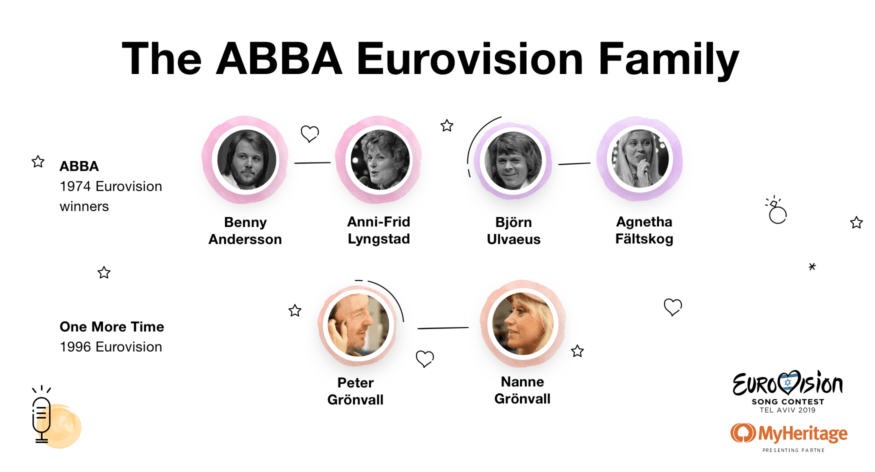 The ABBA Eurovision Family
