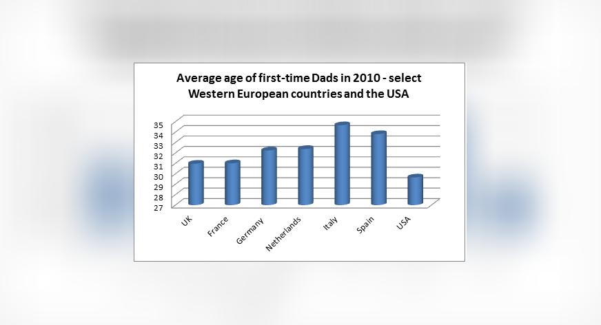 American Men Are More Ready For Diaper Duty Than European True Or False