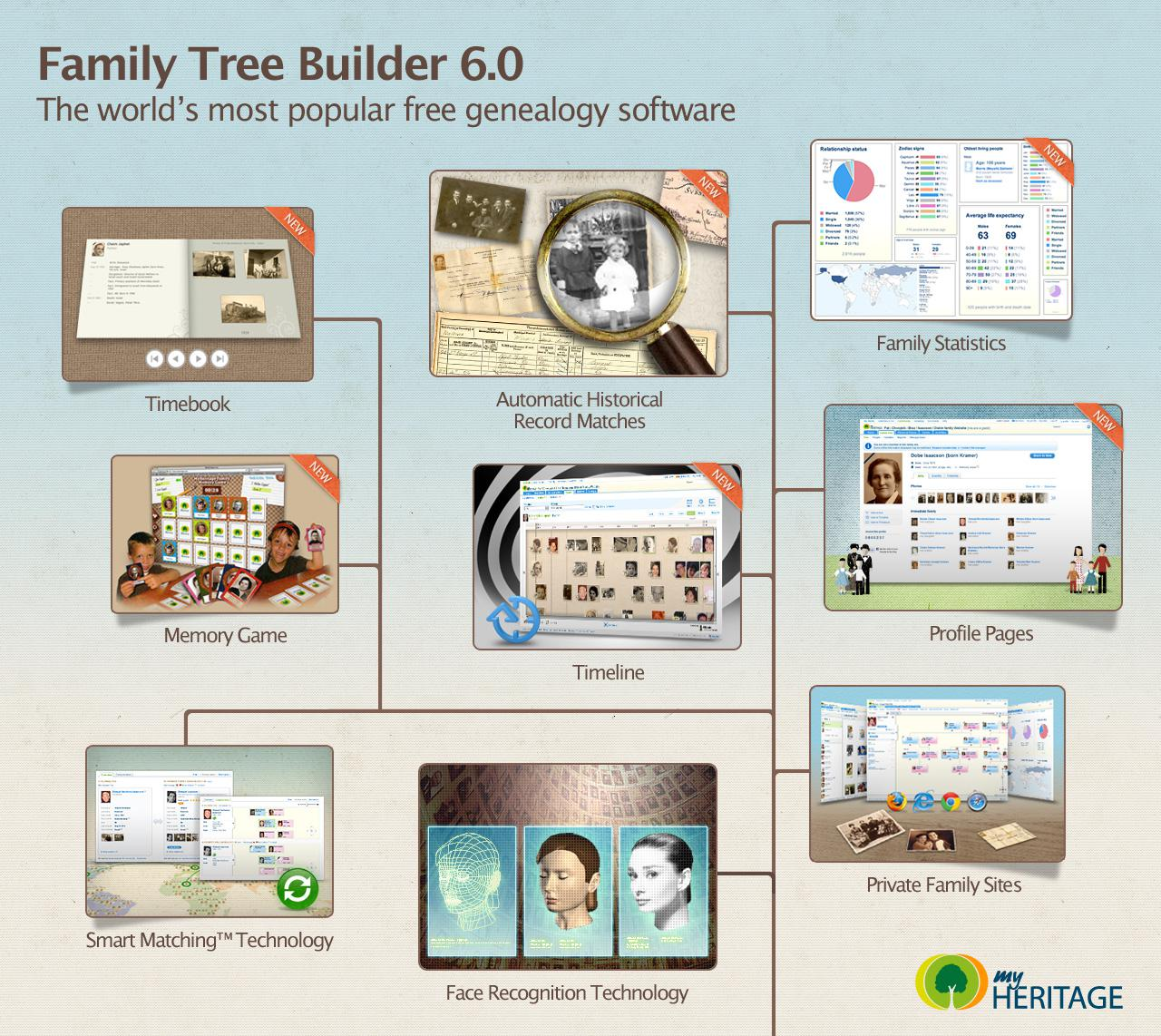 New features of Family Tree Builder 6.0 (click to enlarge)